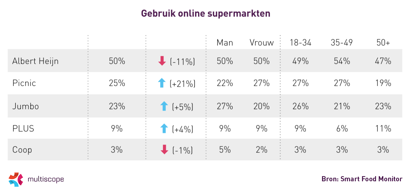 Gebruik online supermarkten