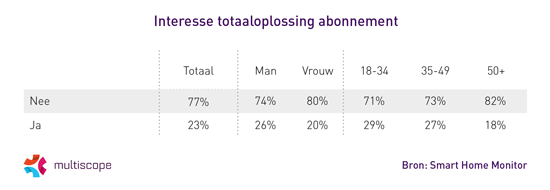 Interesse totaaloplossing abonnementen